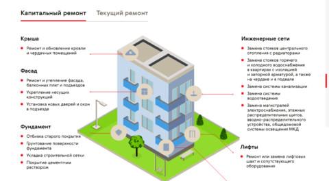 «Многоквартирный дом: инструкция по управлению»